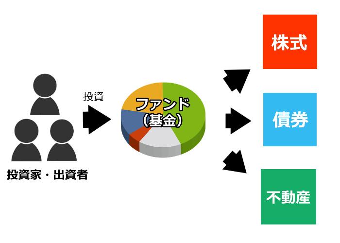 投信の仕組み図