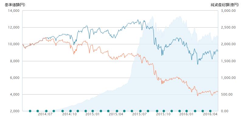 投資信託グラフ