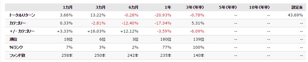 日本株ハイインカム