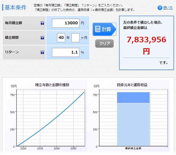 積立投資(1.1%)