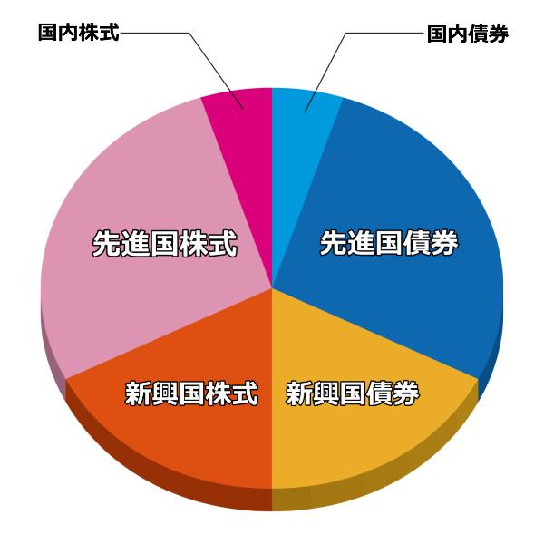 世界経済インデックスファンド内訳