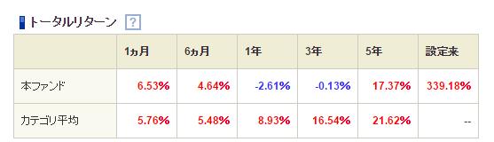 sbi証券のトータルリターン